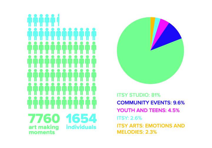 Illinois Art Station Impact 2019-2020 infographic